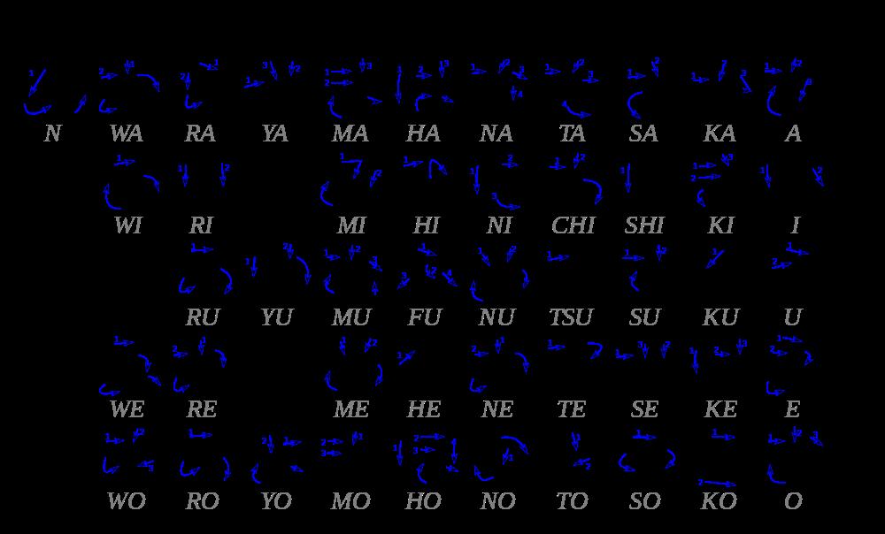 Hiragana Stroke Order