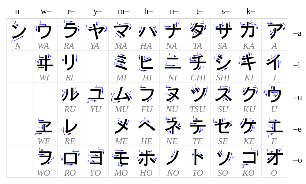 Katakana Stroke Order